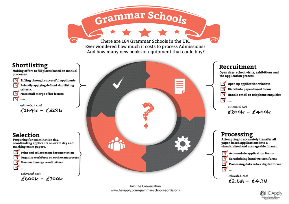 grammar_schools_admissons_infographics